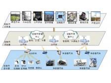 TYWIW-I型物联网—智能家居综合实训系统