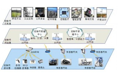 物联网智能家居系统_TYWIW-I型物联网—智能家居综合实训系统